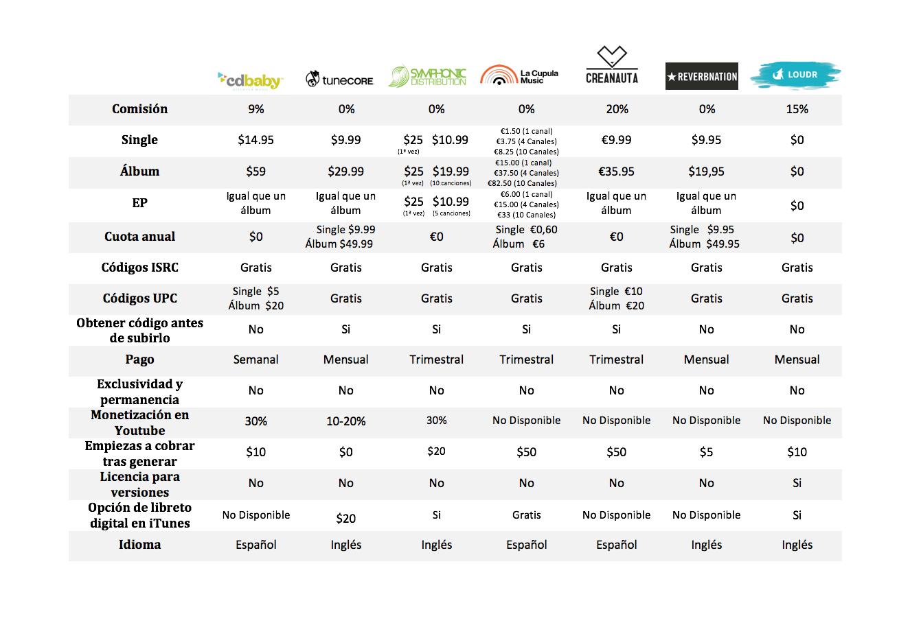 distribucion-digital-tabla.png